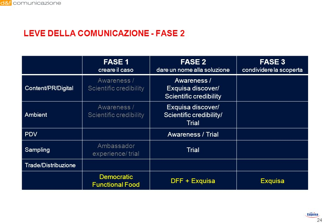 LEVE DELLA COMUNICAZIONE - FASE 2