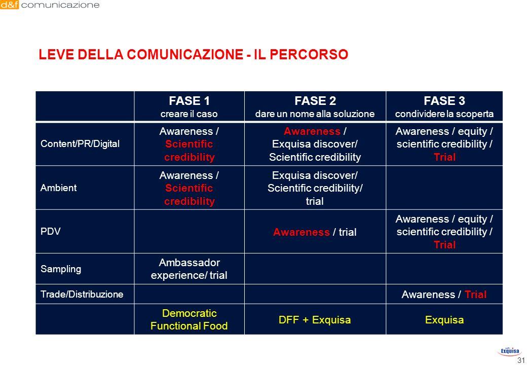LEVE DELLA COMUNICAZIONE - IL PERCORSO