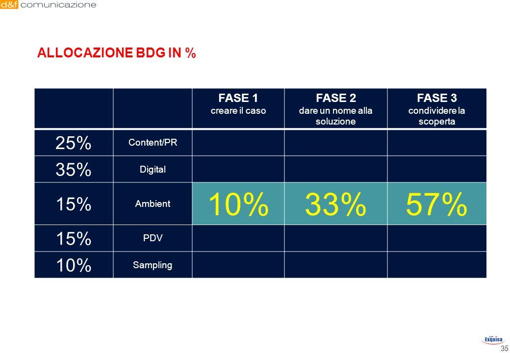 10% 33% 57% 25% 35% 15% ALLOCAZIONE BDG IN % FASE 1 FASE 2 FASE 3