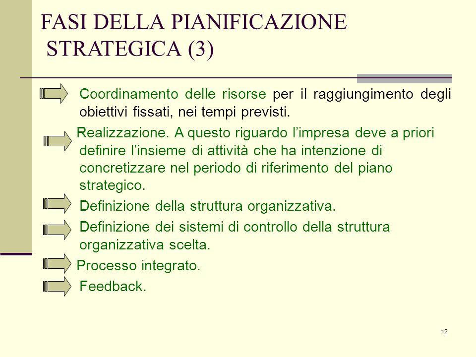 FASI DELLA PIANIFICAZIONE STRATEGICA (3)