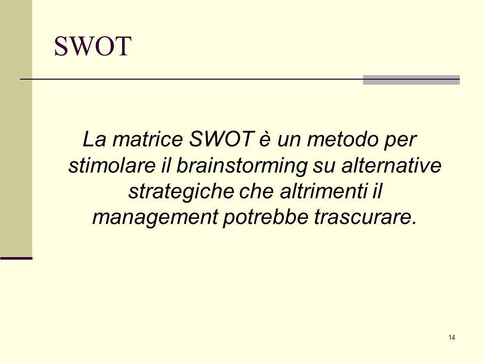 SWOT La matrice SWOT è un metodo per stimolare il brainstorming su alternative strategiche che altrimenti il management potrebbe trascurare.