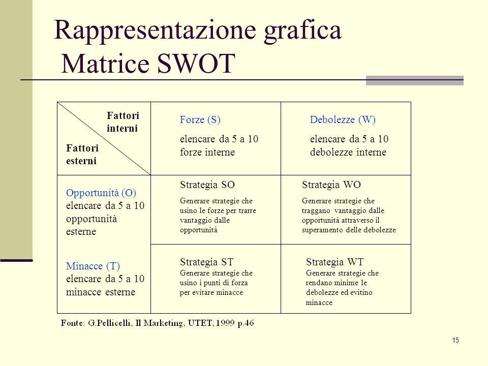 Rappresentazione grafica Matrice SWOT