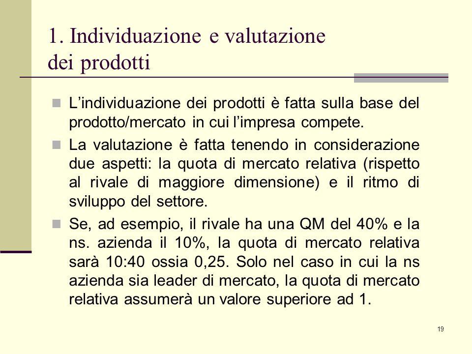 1. Individuazione e valutazione dei prodotti
