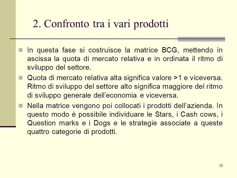 2. Confronto tra i vari prodotti