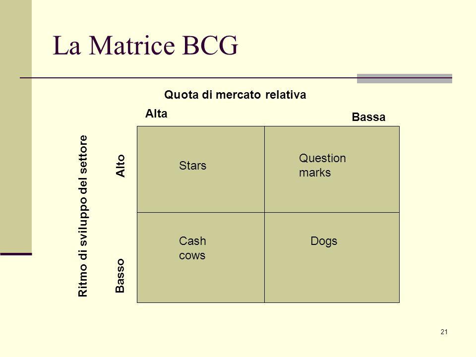 La Matrice BCG Quota di mercato relativa Alta Bassa Alto
