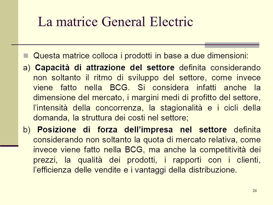La matrice General Electric