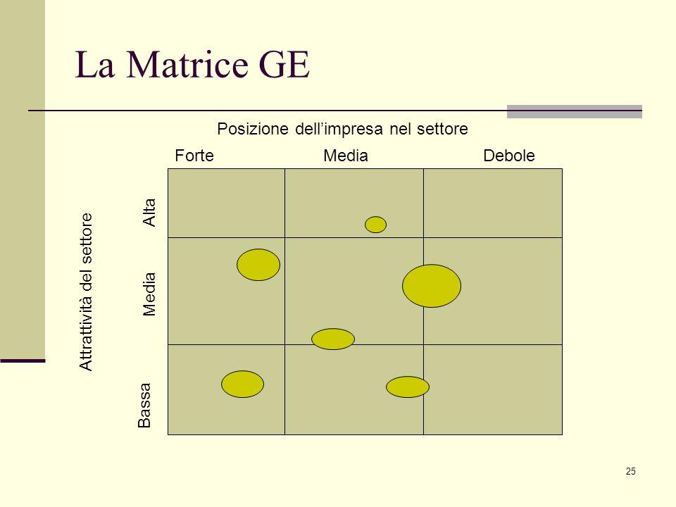 La Matrice GE Posizione dell'impresa nel settore Forte Media Debole