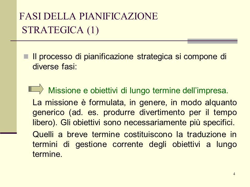 FASI DELLA PIANIFICAZIONE STRATEGICA (1)
