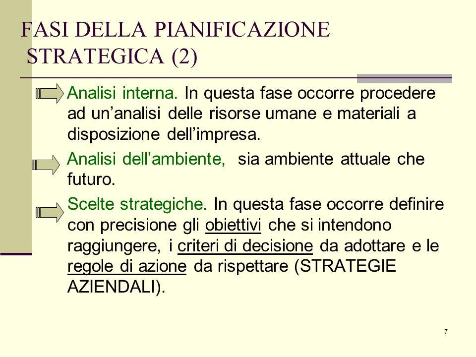 FASI DELLA PIANIFICAZIONE STRATEGICA (2)