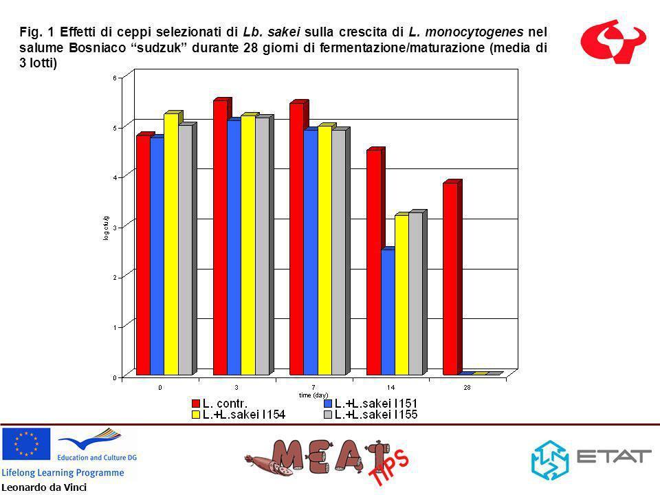 Fig. 1 Effetti di ceppi selezionati di Lb. sakei sulla crescita di L