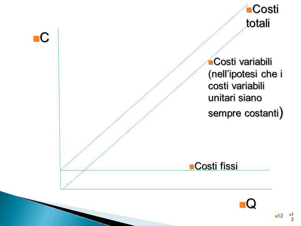 Costi totaliC. Costi variabili (nell'ipotesi che i costi variabili unitari siano sempre costanti) Costi fissi.