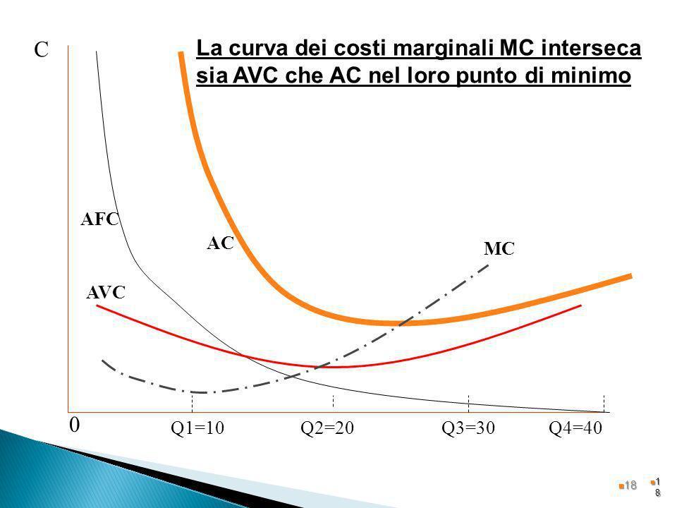 CLa curva dei costi marginali MC interseca sia AVC che AC nel loro punto di minimo. AFC. AC. MC. AVC.