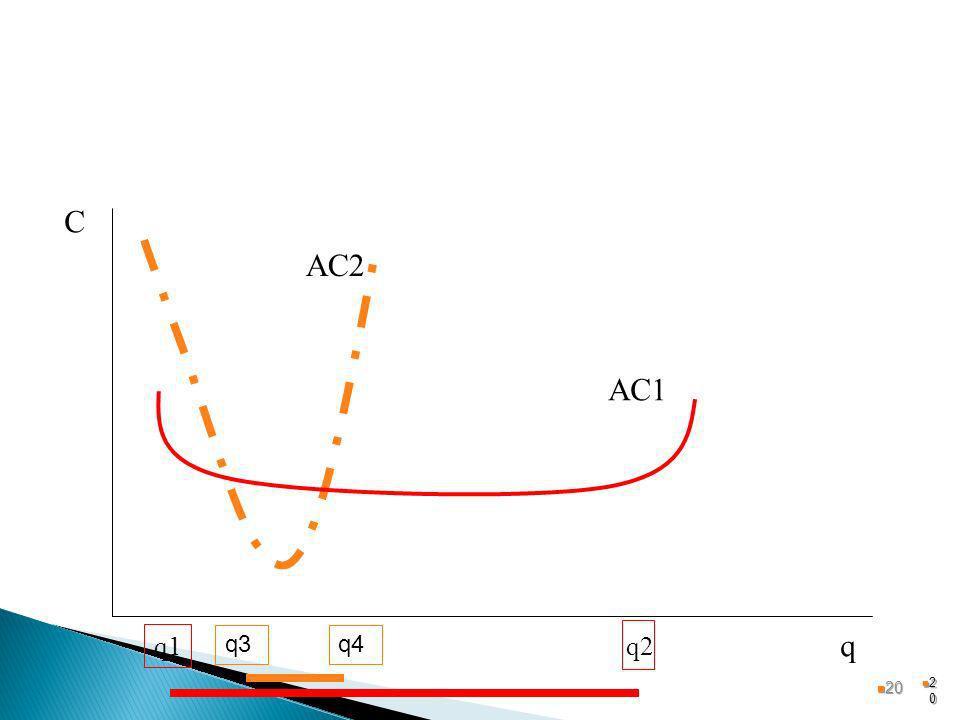 C AC2 AC1 q1 q3 q4 q2 q 20