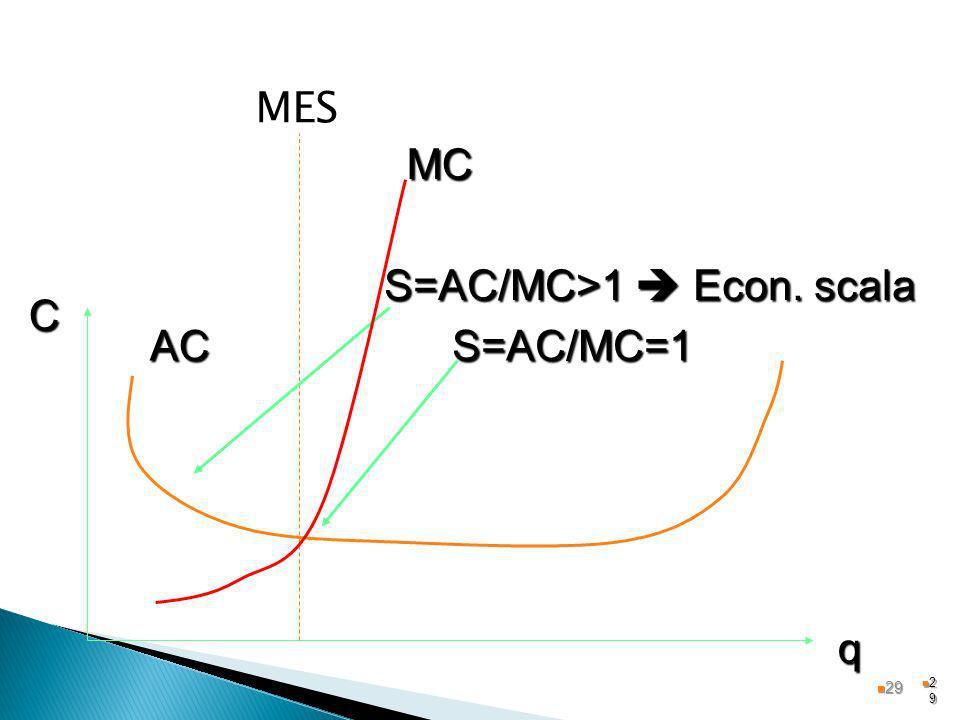 S=AC/MC>1  Econ. scala C AC S=AC/MC=1
