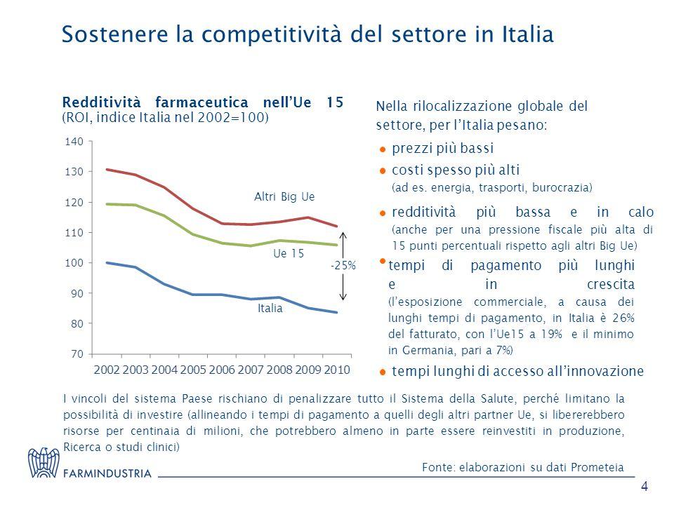 Sostenere la competitività del settore in Italia