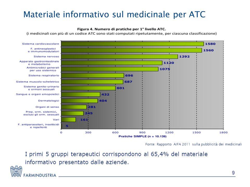 Materiale informativo sul medicinale per ATC