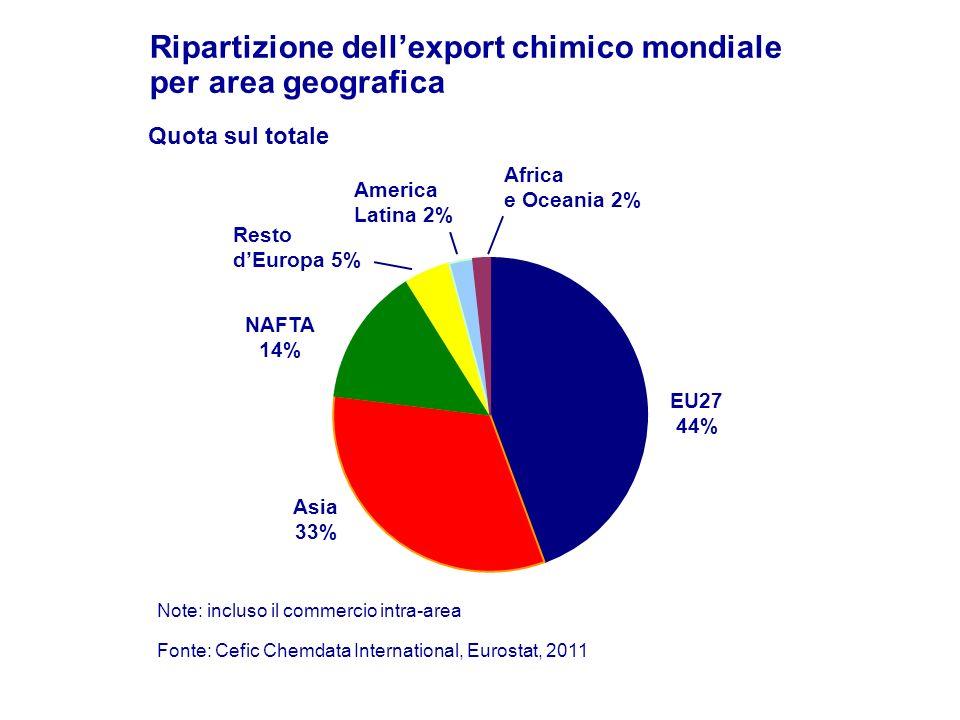 Ripartizione dell'export chimico mondiale per area geografica