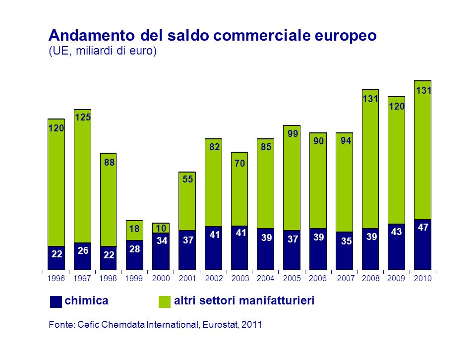 Andamento del saldo commerciale europeo