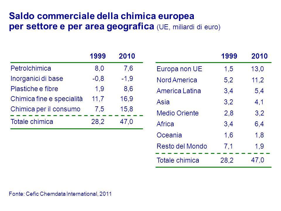 Saldo commerciale della chimica europea per settore e per area geografica (UE, miliardi di euro)