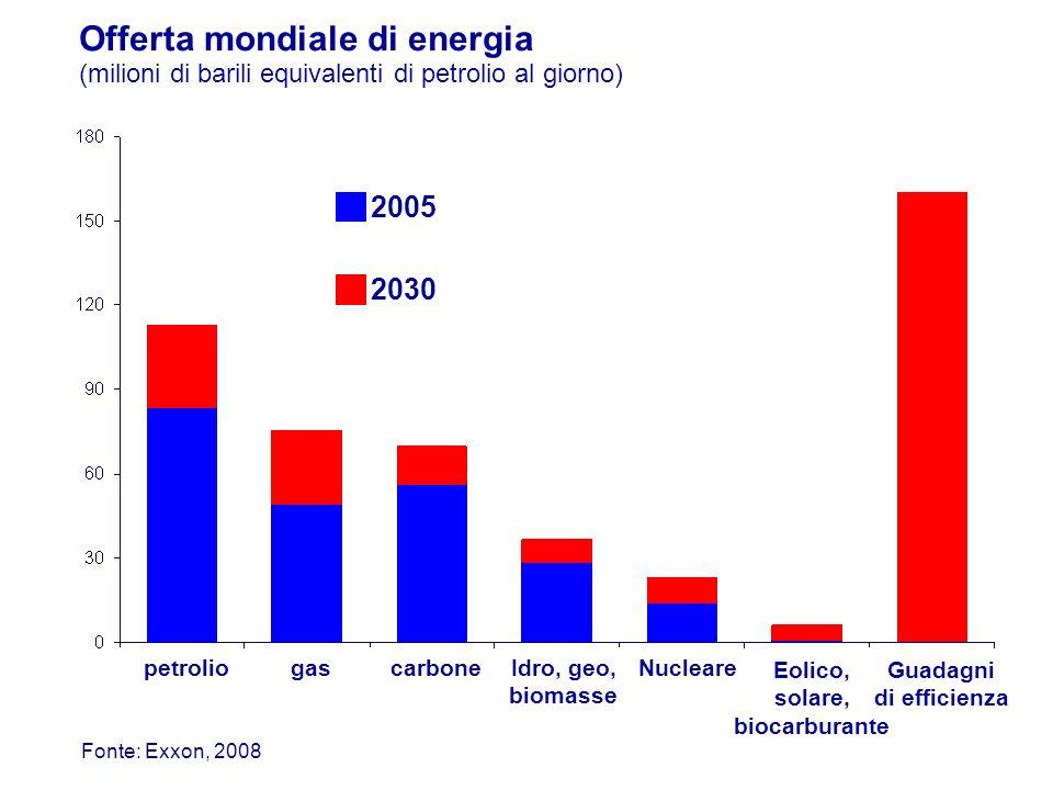 Eolico, solare, biocarburante Guadagni di efficienza