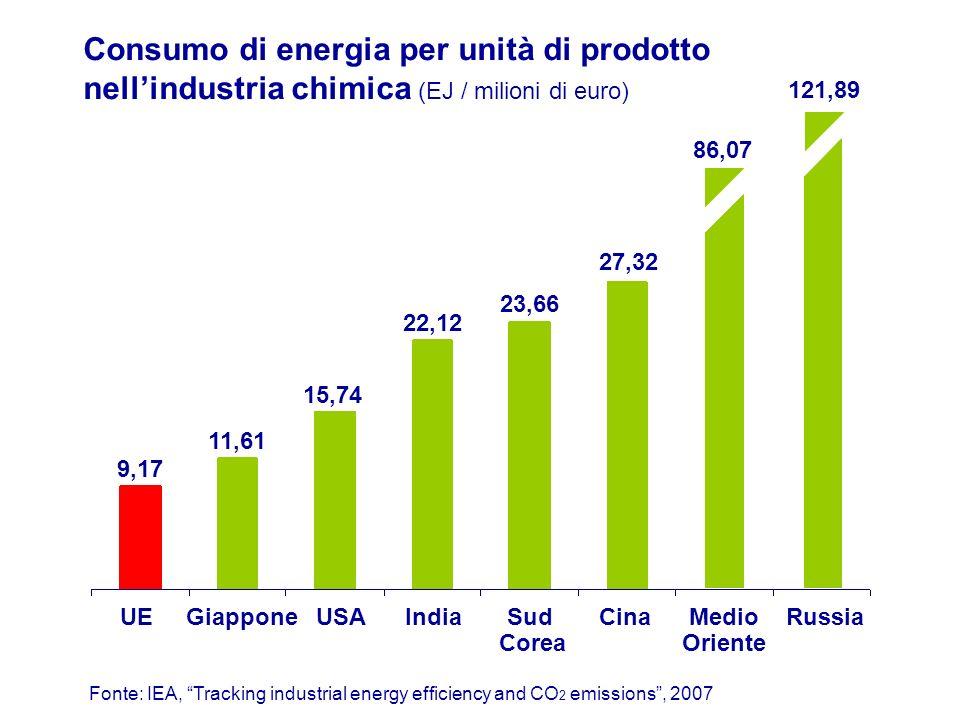 Consumo di energia per unità di prodotto nell'industria chimica (EJ / milioni di euro)