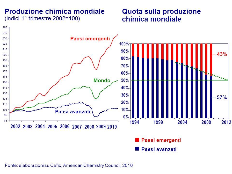 Produzione chimica mondiale (indici 1° trimestre 2002=100)