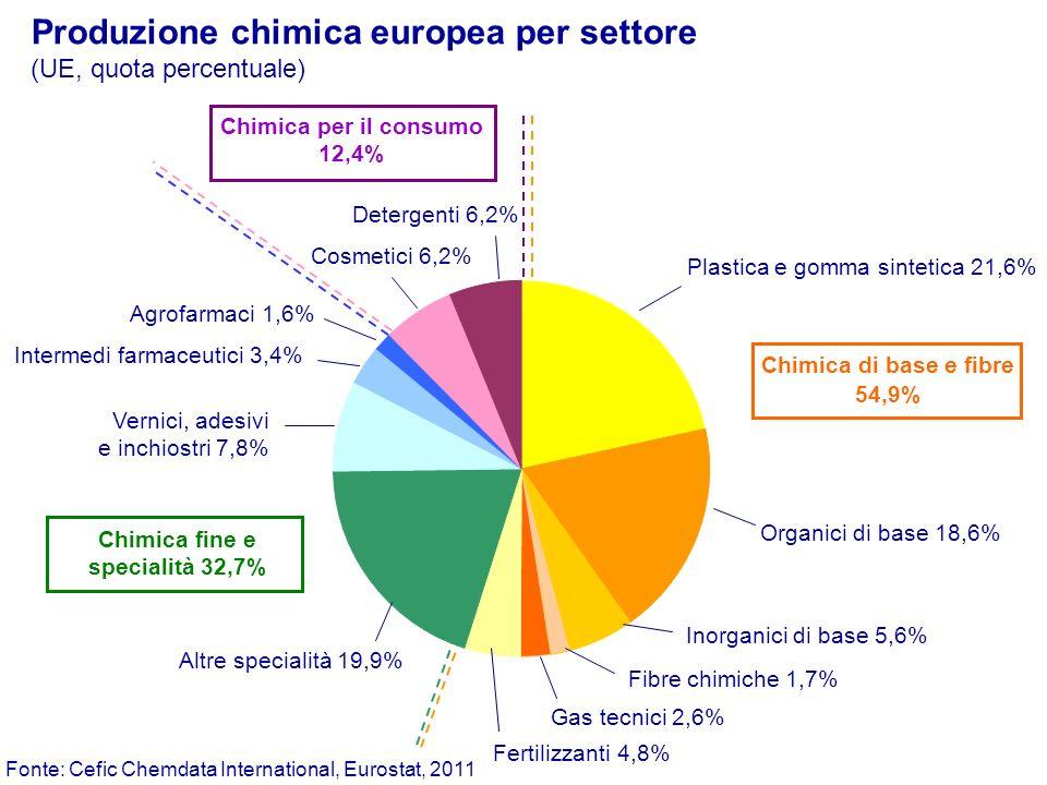 Chimica per il consumo 12,4% Chimica fine e specialità 32,7%