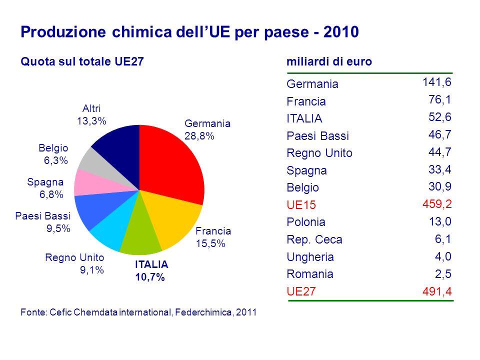 Produzione chimica dell'UE per paese - 2010