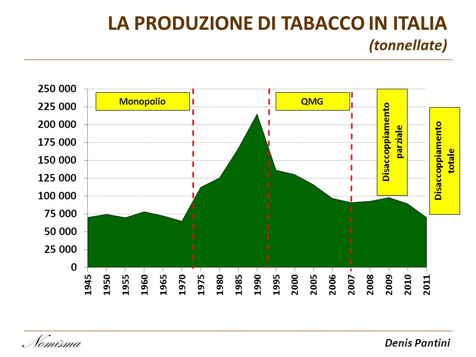 LA PRODUZIONE DI TABACCO IN ITALIA (tonnellate)