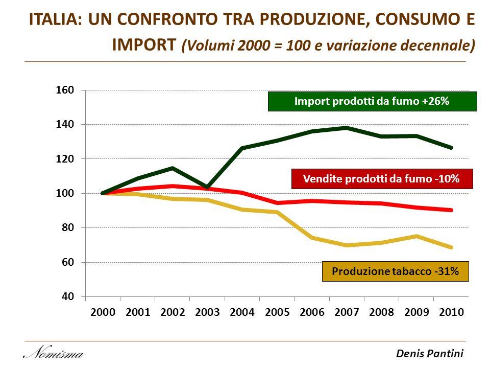 Import prodotti da fumo +26% Vendite prodotti da fumo -10%