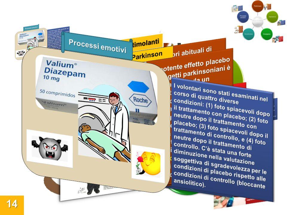 Analgesia Parkinson Analgesia Processi emotivi Processi emotivi
