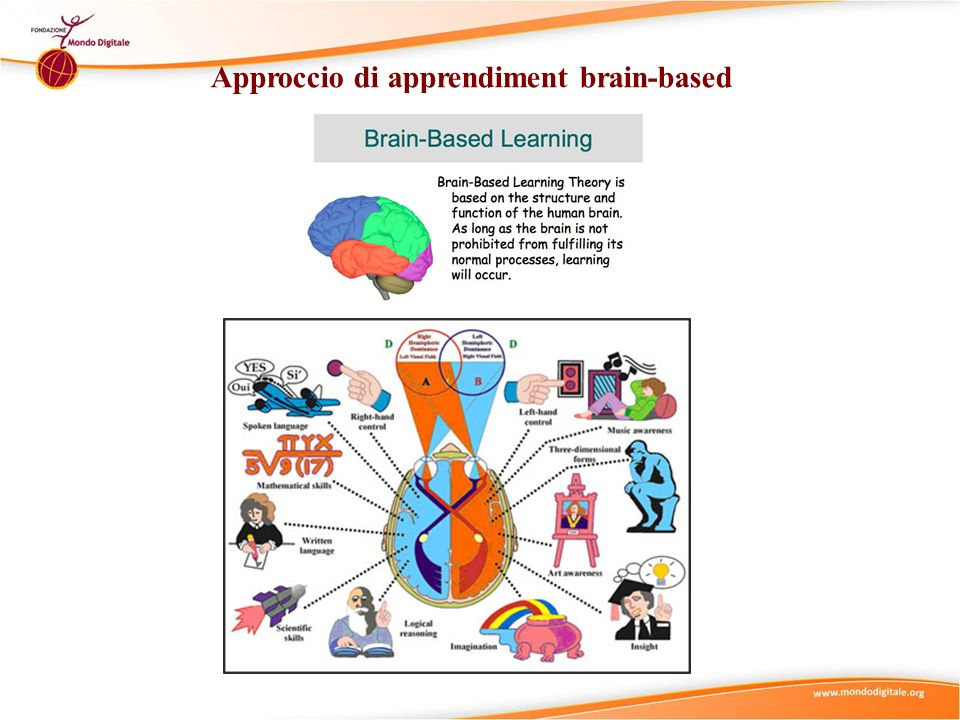 Approccio di apprendiment brain-based