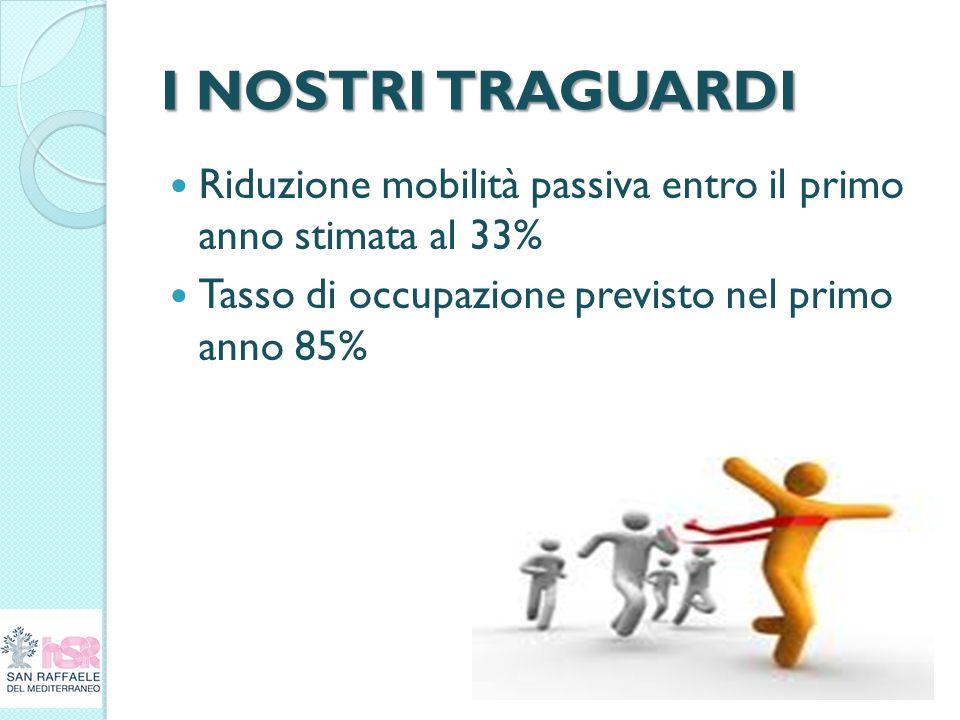 I NOSTRI TRAGUARDI Riduzione mobilità passiva entro il primo anno stimata al 33% Tasso di occupazione previsto nel primo anno 85%