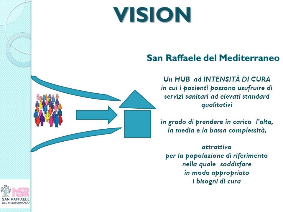 VISION San Raffaele del Mediterraneo