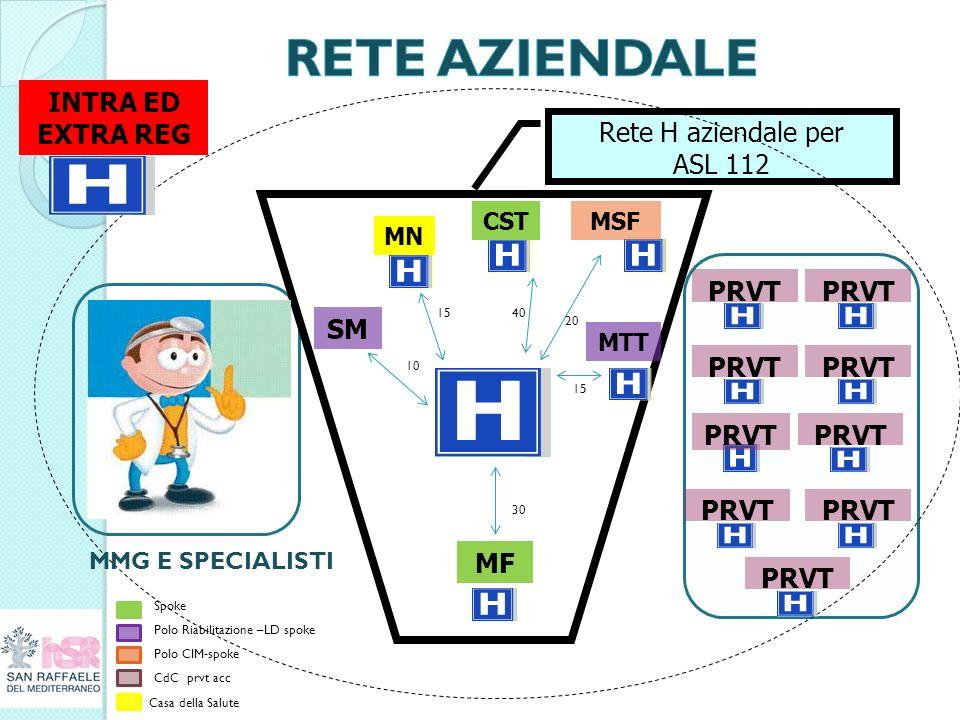 RETE AZIENDALE INTRA ED EXTRA REG Rete H aziendale per ASL 112 PRVT