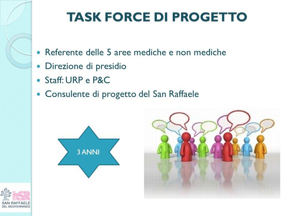 TASK FORCE DI PROGETTO Referente delle 5 aree mediche e non mediche