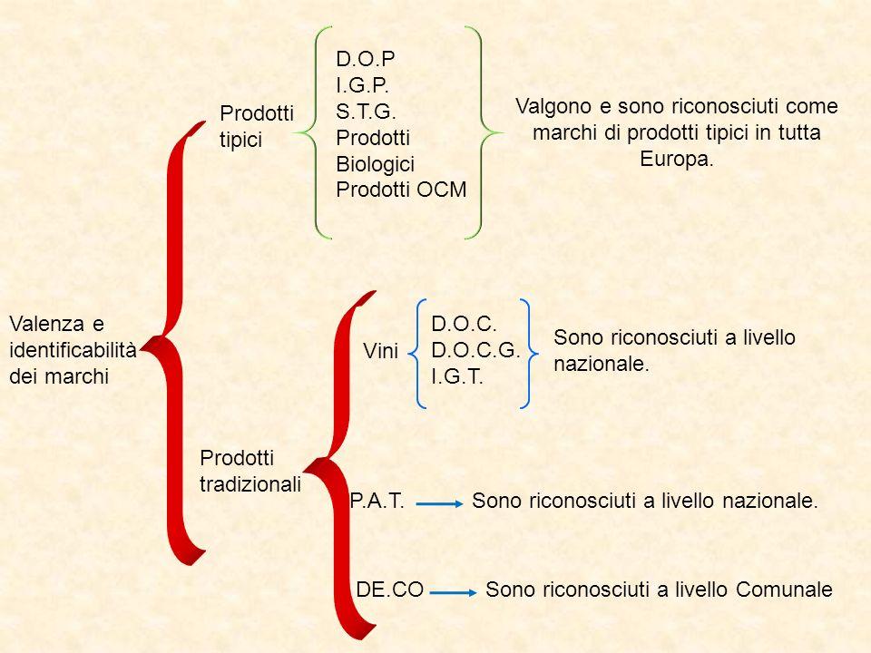D.O.P I.G.P. S.T.G. Prodotti Biologici. Prodotti OCM. Valgono e sono riconosciuti come marchi di prodotti tipici in tutta Europa.