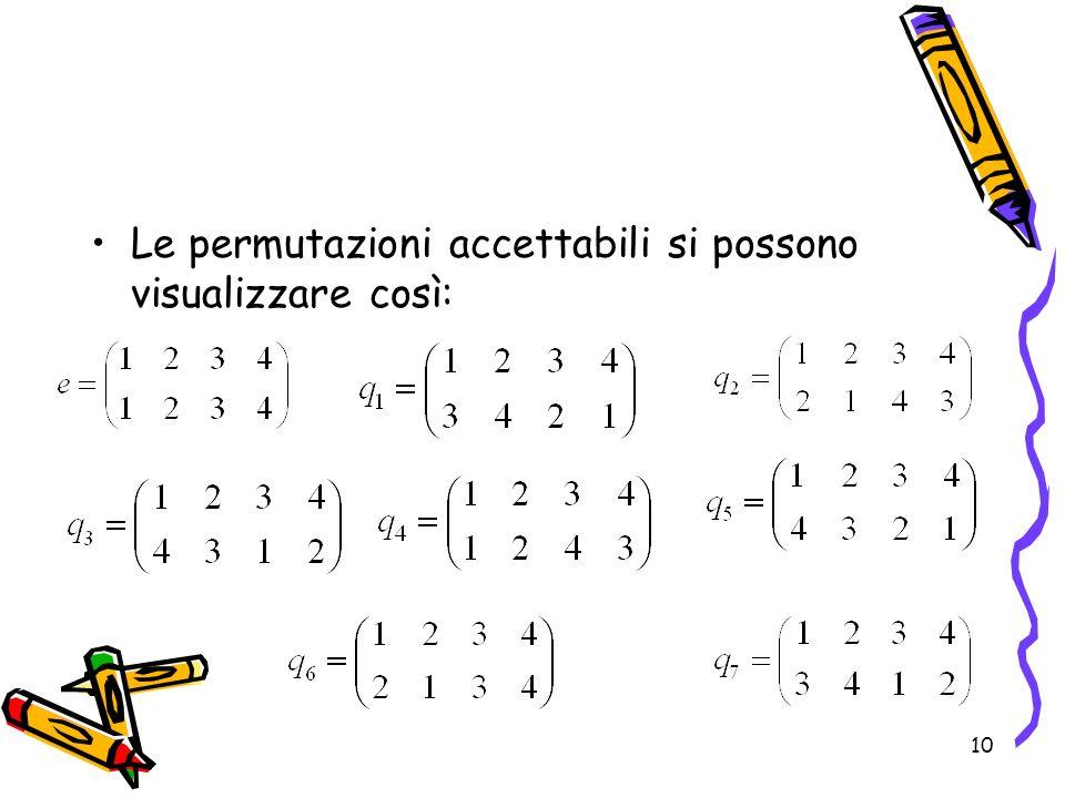 Le permutazioni accettabili si possono visualizzare così: