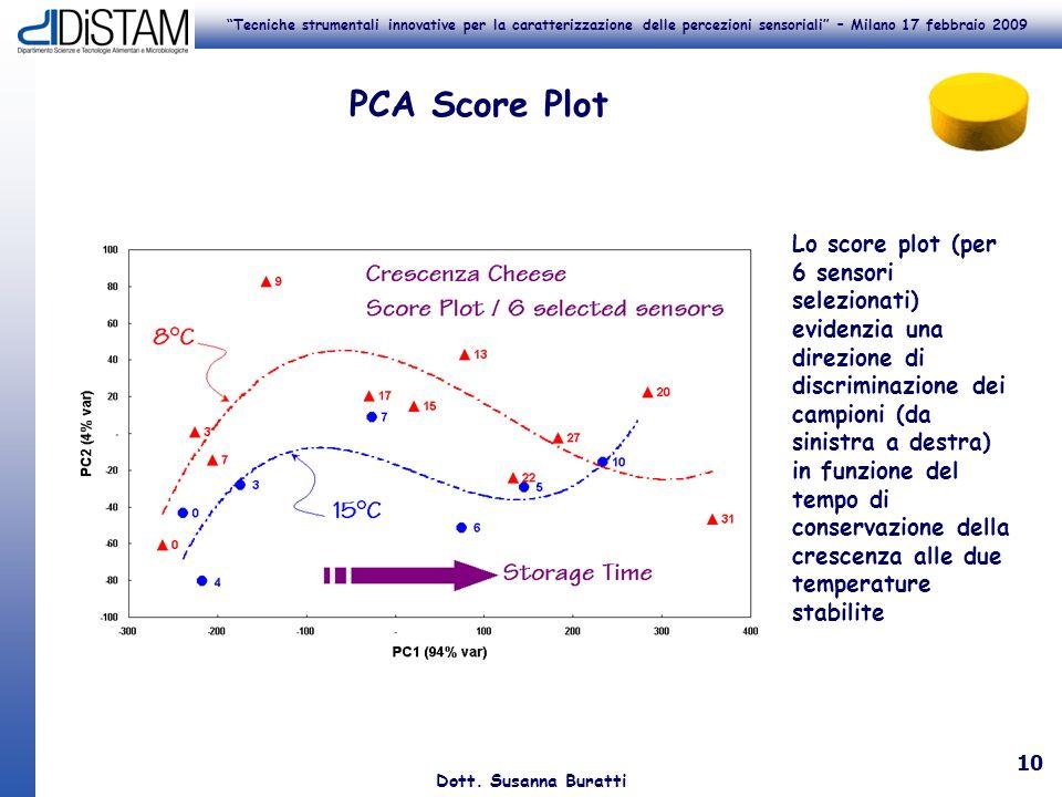 PCA Score Plot