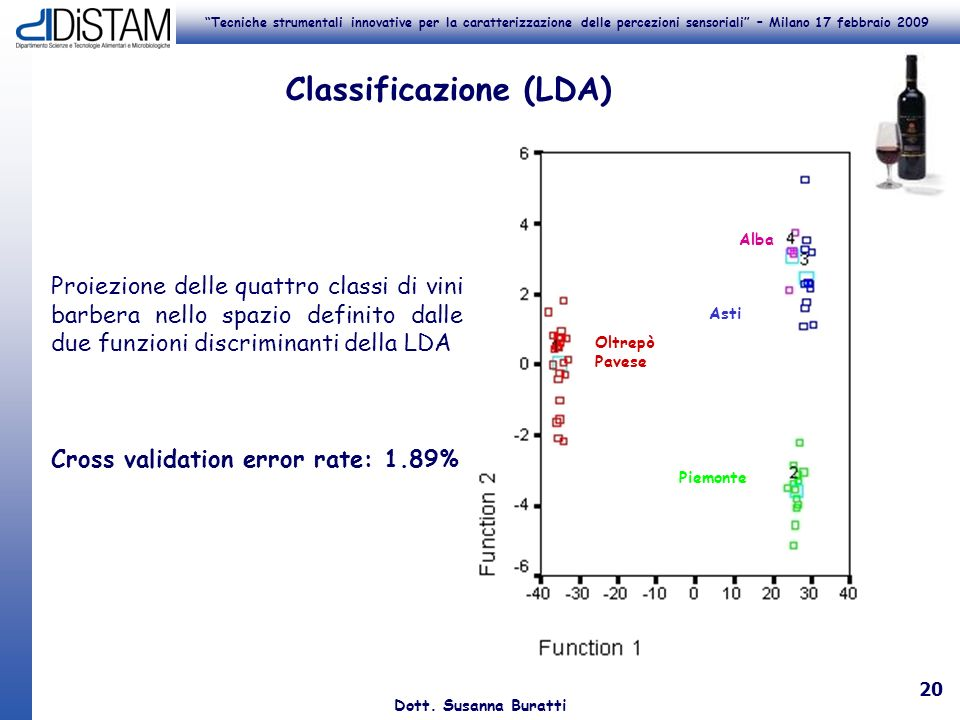Classificazione (LDA)