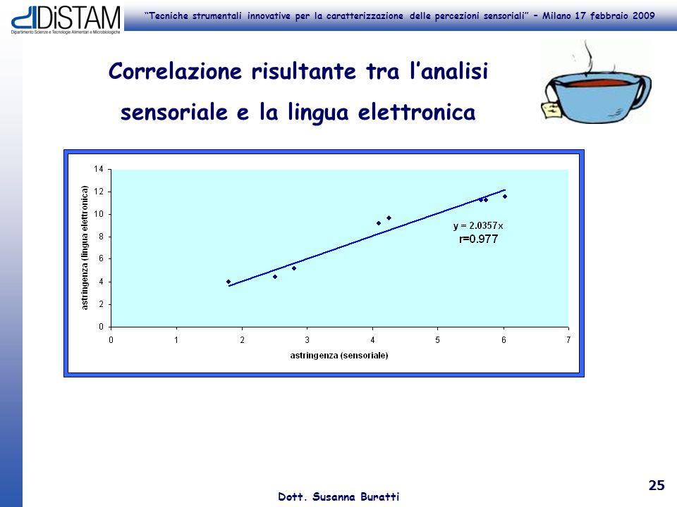 Correlazione risultante tra l'analisi sensoriale e la lingua elettronica