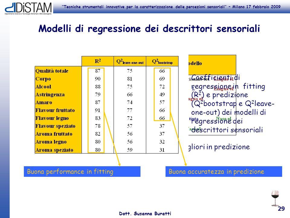 Modelli di regressione dei descrittori sensoriali