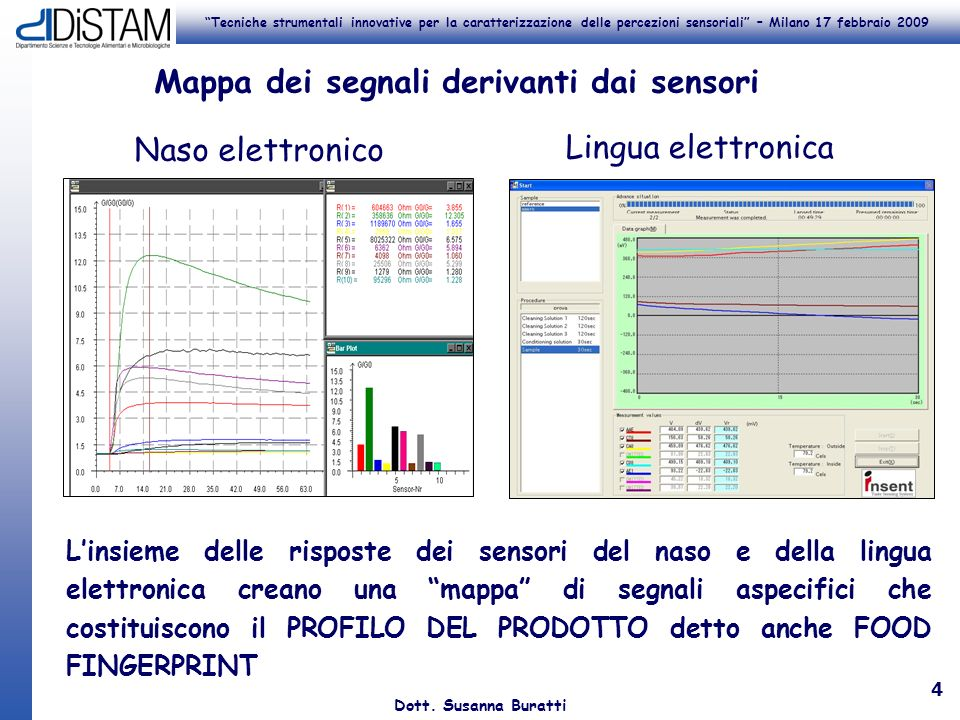 Mappa dei segnali derivanti dai sensori