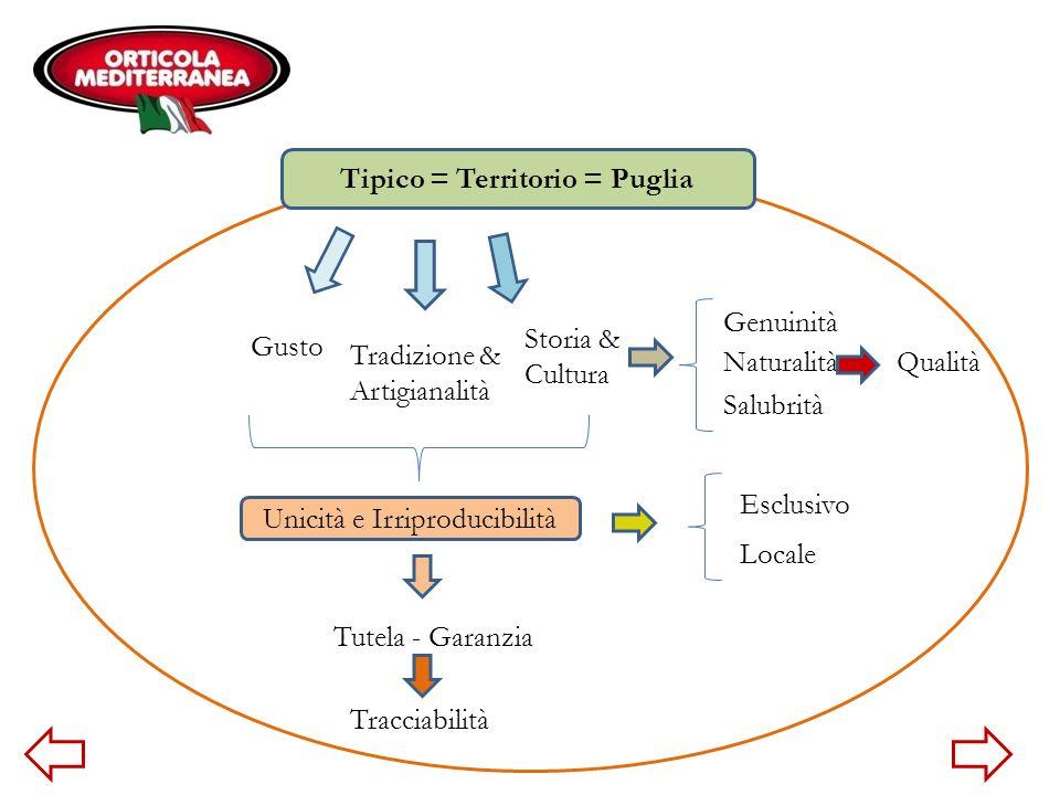 Tipico = Territorio = Puglia