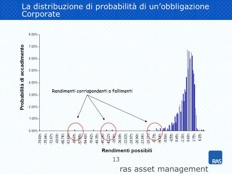 La distribuzione di probabilità di un'obbligazione Corporate