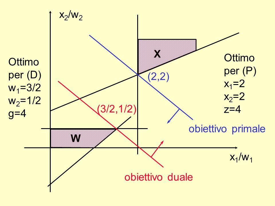 x1/w1 x2/w2. X. Ottimo. per (P) x1=2. x2=2. z=4. Ottimo per (D) w1=3/2. w2=1/2. g=4. (2,2)