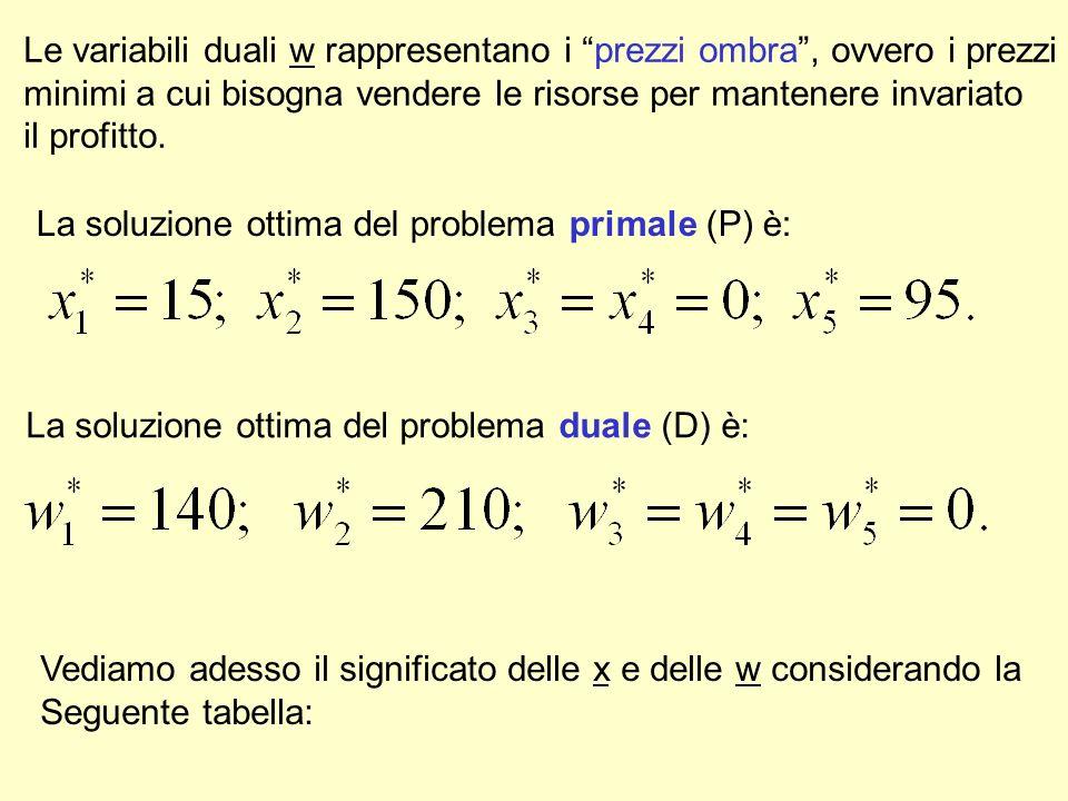 Le variabili duali w rappresentano i prezzi ombra , ovvero i prezzi