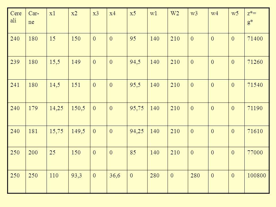 Cereali Car- ne. x1. x2. x3. x4. x5. w1. W2. w3. w4. w5. z*= g* 240. 180. 15. 150.