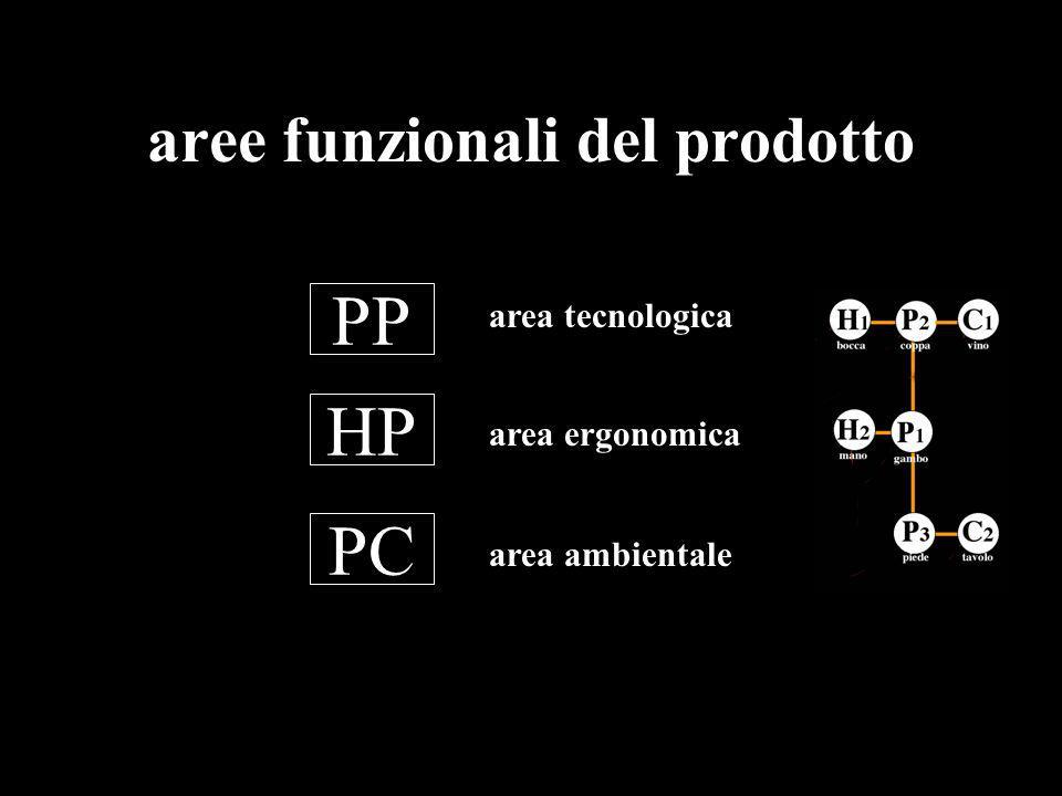 aree funzionali del prodotto