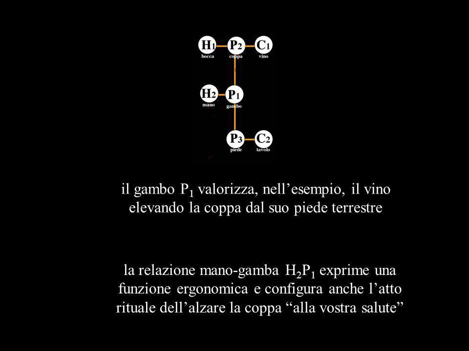 il gambo P1 valorizza, nell'esempio, il vino